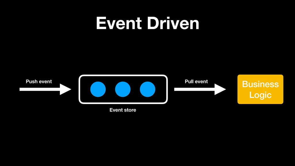 Event Driven Business Logic Push event Pull eve...