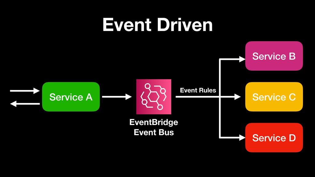 Event Driven Service A Service B Service C Serv...