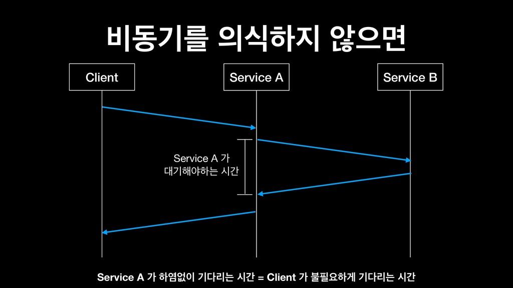 ࠺زӝܳ धೞ ঋਵݶ Client Service B Service A Servic...