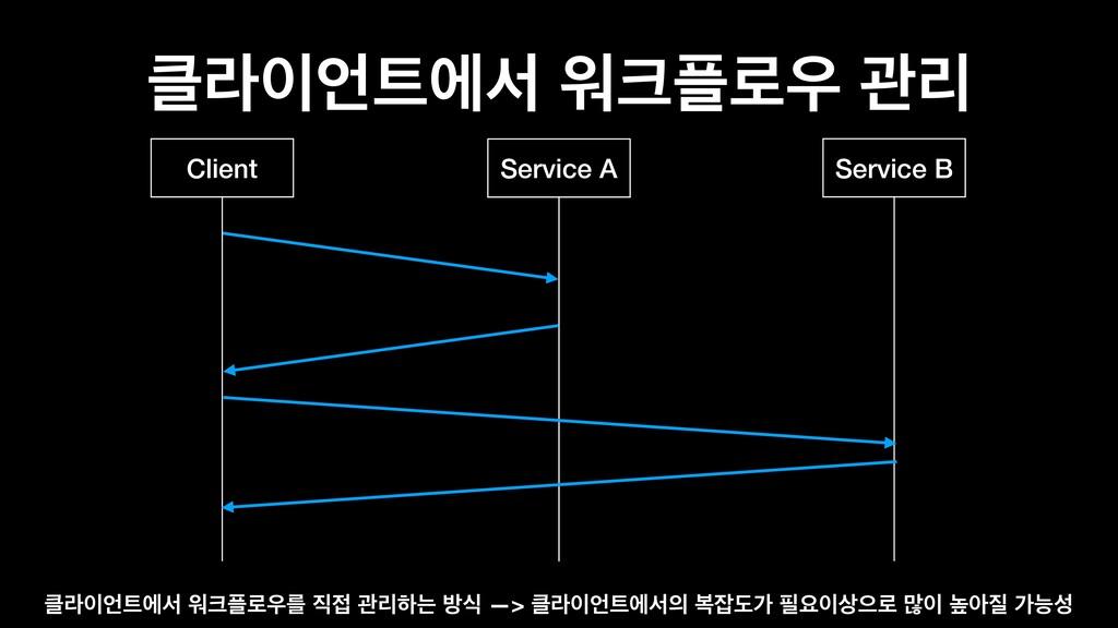 ۄীࢲ ਕ۽ ҙܻ Client Service B Service A ۄ...