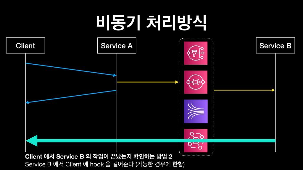࠺زӝ ܻߑध Client Service B Service A Client ীࢲ S...