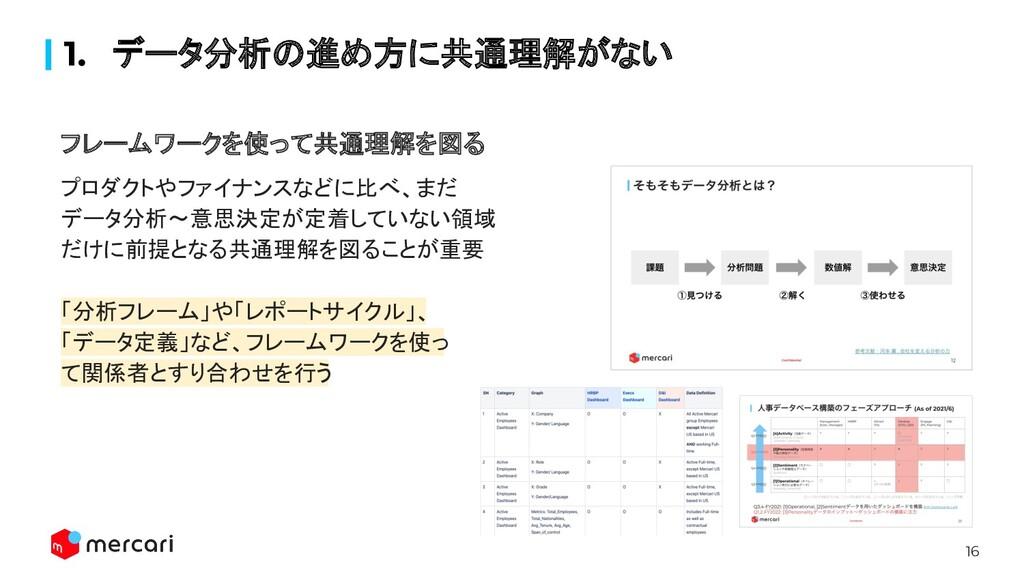 16 1. データ分析の進め方に共通理解がない フレームワークを使って共通理解を図る プロダク...