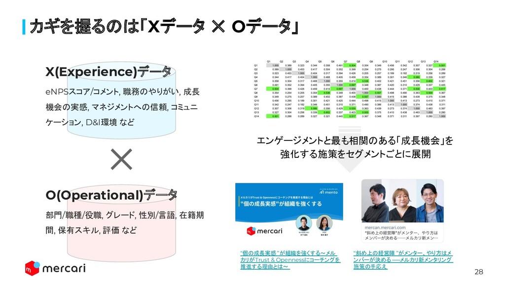 28 カギを握るのは「Xデータ ✕ Oデータ」 X(Experience)データ eNPSスコ...
