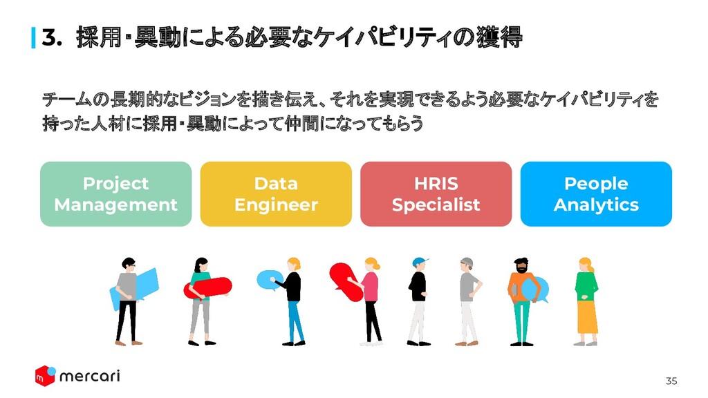 35 3. 採用・異動による必要なケイパビリティの獲得 People Analytics HR...