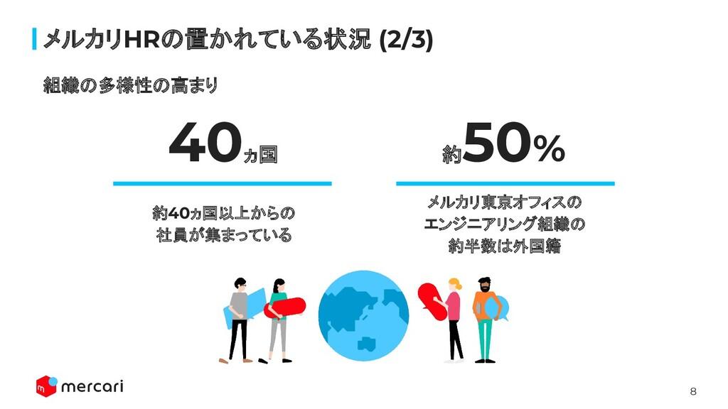 8 40ヵ国 約 50% 約40ヵ国以上からの 社員が集まっている メルカリ東京オフィスの エ...