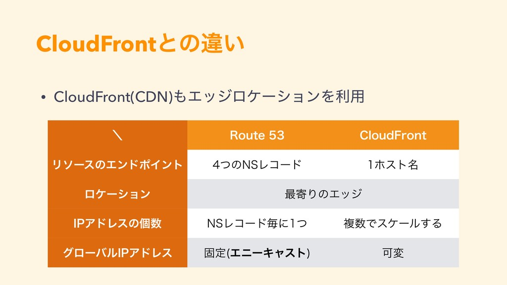 CloudFrontͱͷҧ͍ • CloudFront(CDN)ΤοδϩέʔγϣϯΛར༻ ʘ...