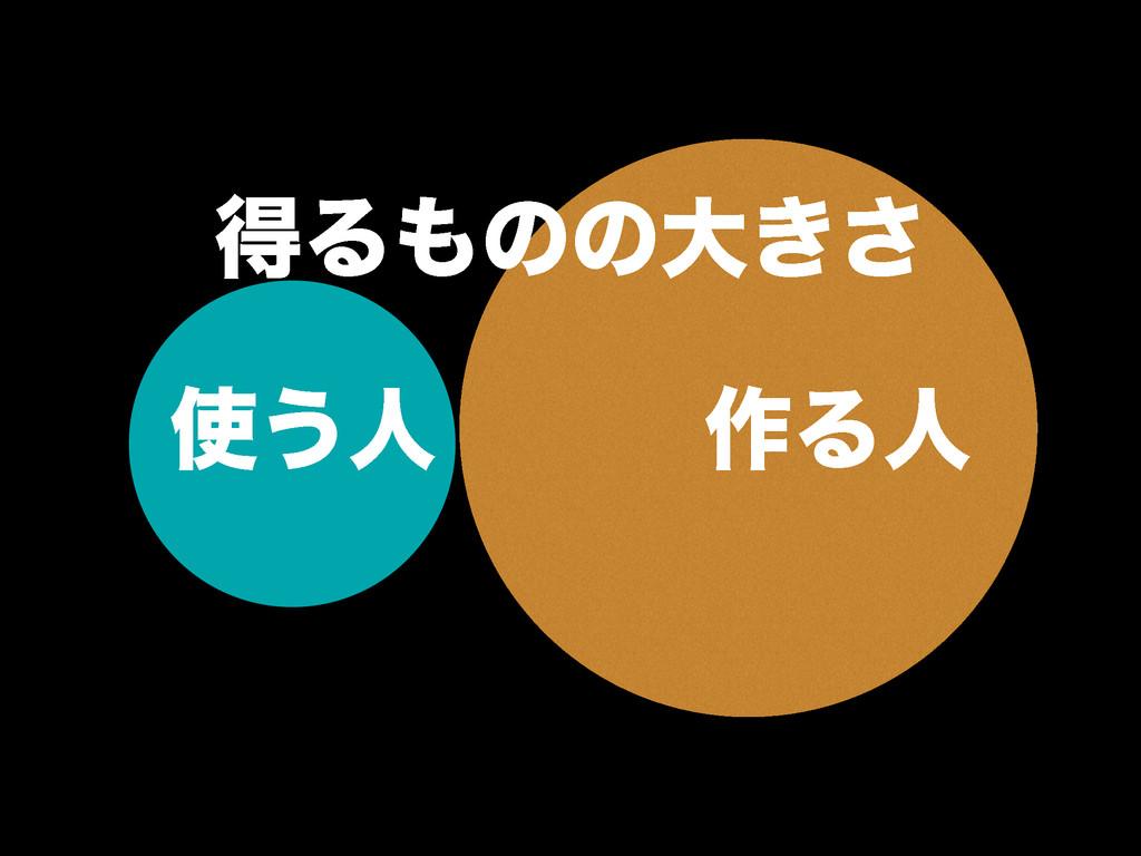 ͏ਓ࡞Δਓ ಘΔͷͷେ͖͞