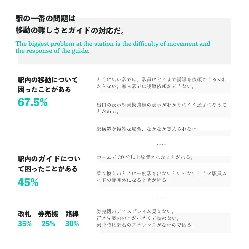 67.5% 45% 35% 25% 30% The biggest problem at th...