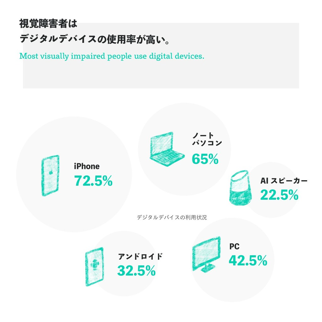 Most visually impaired people use digital devic...