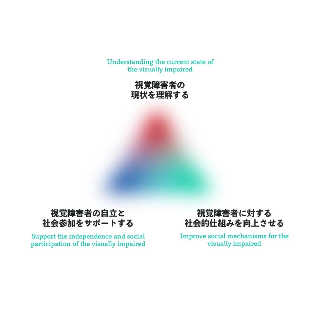 視覚障害者の 現状を理解する Understanding the current state ...