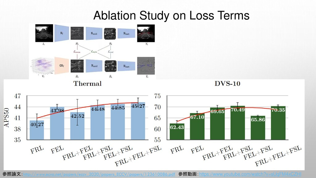 Ablation Study on Loss Terms 参照論文:http://www.ec...