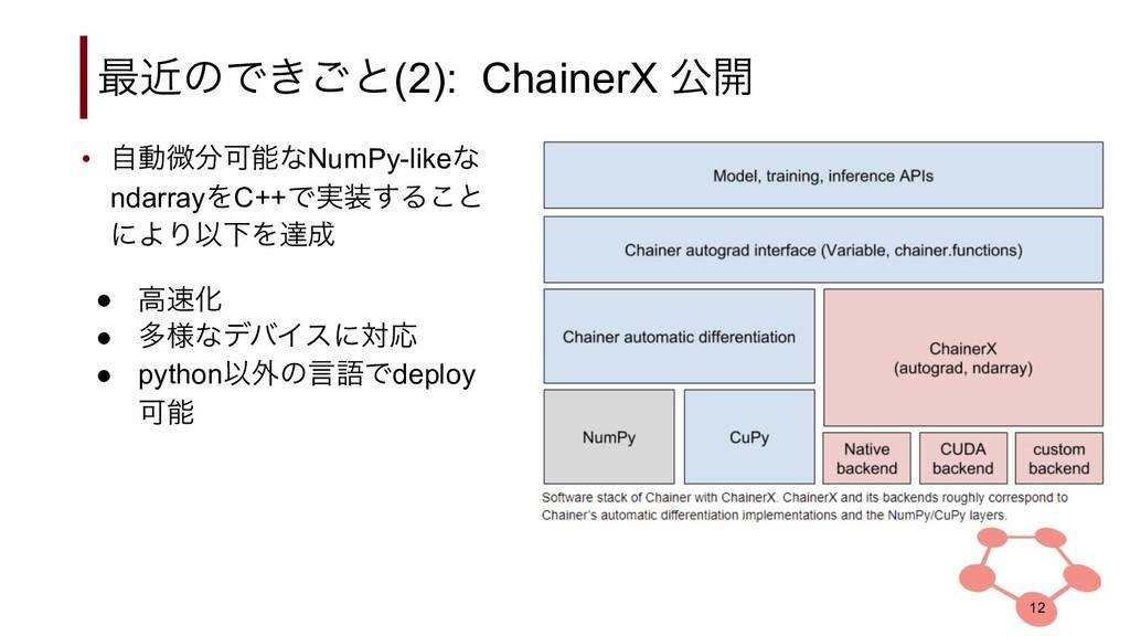 ࠷ۙͷͰ͖͝ͱ(2): ChainerX ެ։ • ࣗಈඍՄͳNumPy-likeͳ nd...