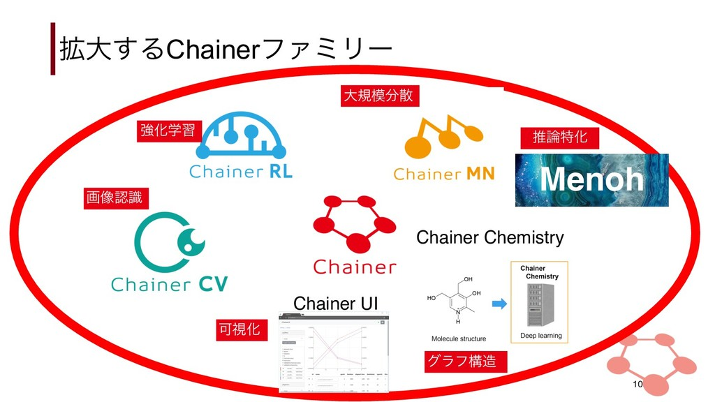 ֦େ͢ΔChainerϑΝϛϦʔ !10 Chainer UI Chainer Chemist...