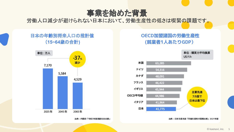 © kaonavi Inc. OECD加盟諸国の労働生産性 (就業者1人あたりGDP) 日本の...