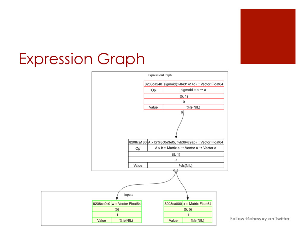 Expression Graph Follow @chewxy on Twitter