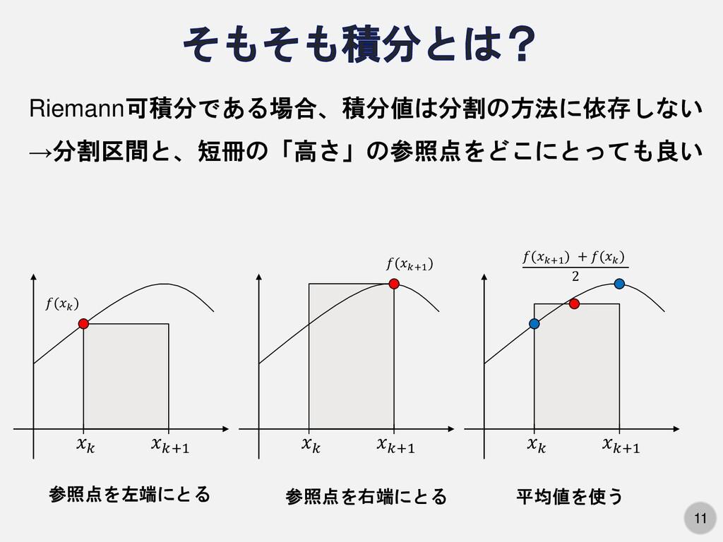 11 Riemann可積分である場合、積分値は分割の方法に依存しない 𝑥𝑘 𝑥𝑘+1 𝑓(𝑥𝑘...