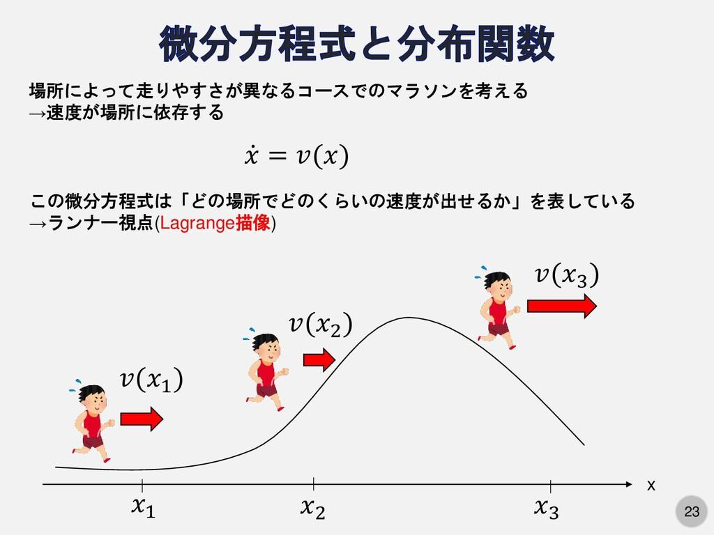 23 ሶ 𝑥 = 𝑣(𝑥) 場所によって走りやすさが異なるコースでのマラソンを考える →速度が...