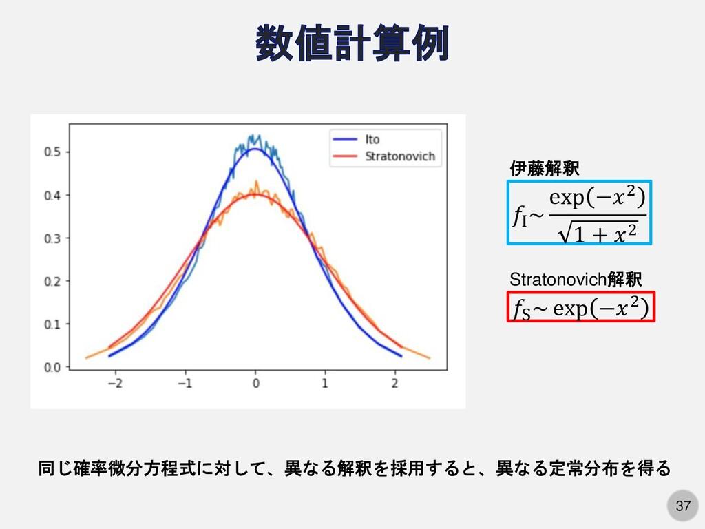 37 𝑓I ~ exp −𝑥2 1 + 𝑥2 𝑓S ~ exp −𝑥2 伊藤解釈 Strato...