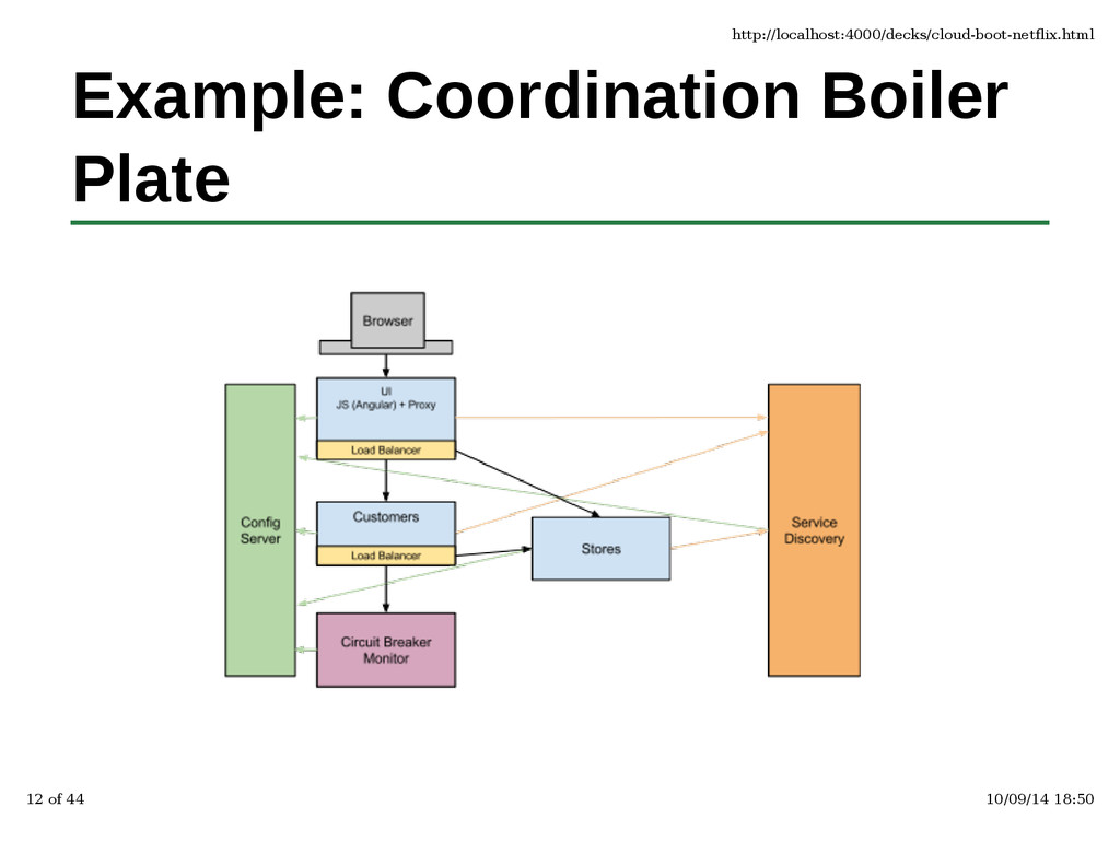 Example: Coordination Boiler Plate http://local...