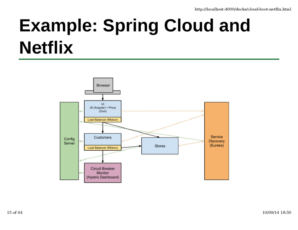 Example: Spring Cloud and Netflix http://localh...