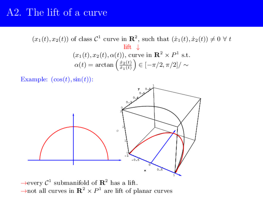 A2. The lift of a curve (x1(t), x2(t)) of class...