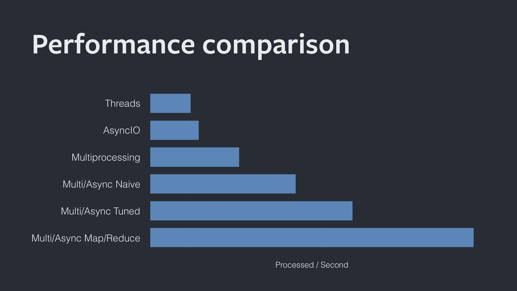 Performance comparison Threads AsyncIO Multipro...