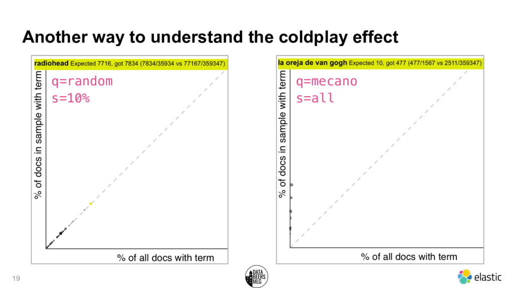 Another way to understand the coldplay effect 1...