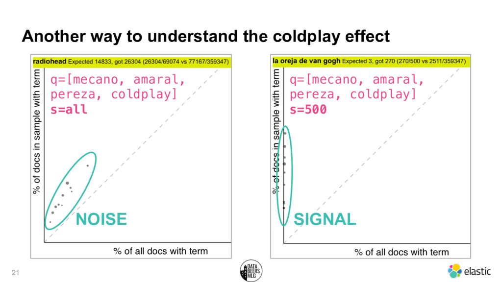 Another way to understand the coldplay effect 2...