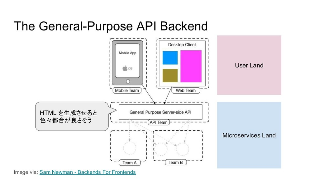 The General-Purpose API Backend Microservices L...