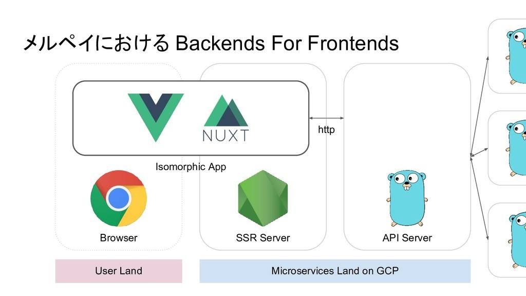 メルペイにおける Backends For Frontends User Land Micro...