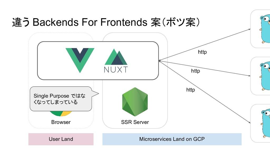 違う Backends For Frontends 案(ボツ案) User Land Micr...