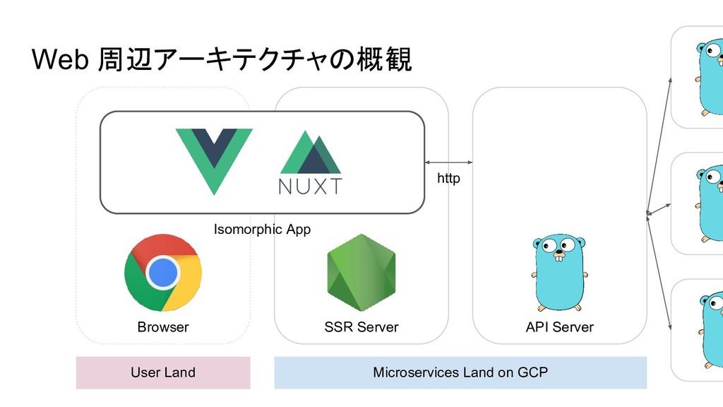 Web 周辺アーキテクチャの概観 User Land Microservices Land o...