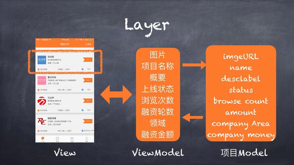 Layer View ViewModel 项⽬Model 图⽚ 项⽬名称 概要 上线状态 浏览...