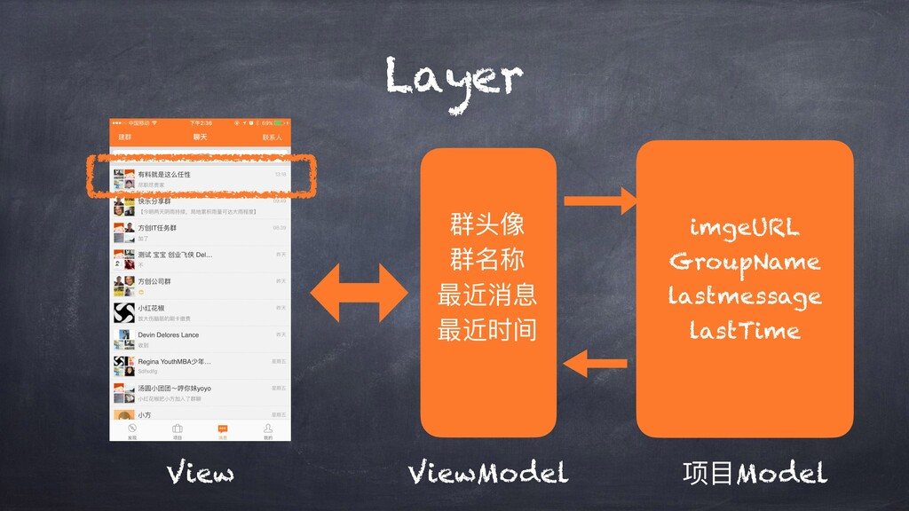 Layer View ViewModel 项⽬Model 群头像 群名称 最近消息 最近时间 ...