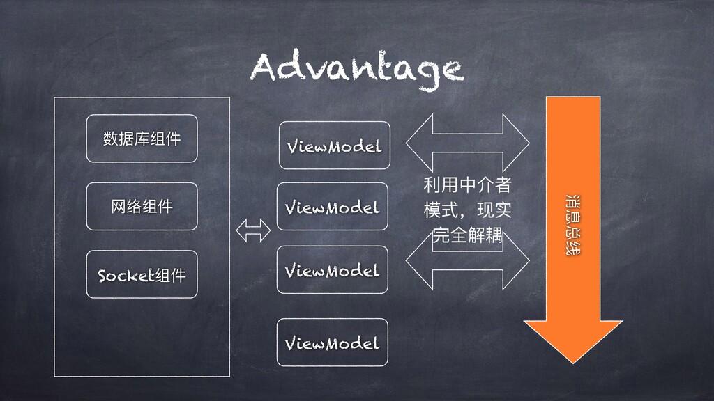 Advantage 消息总线 数据库组件 ViewModel ViewModel ViewMo...