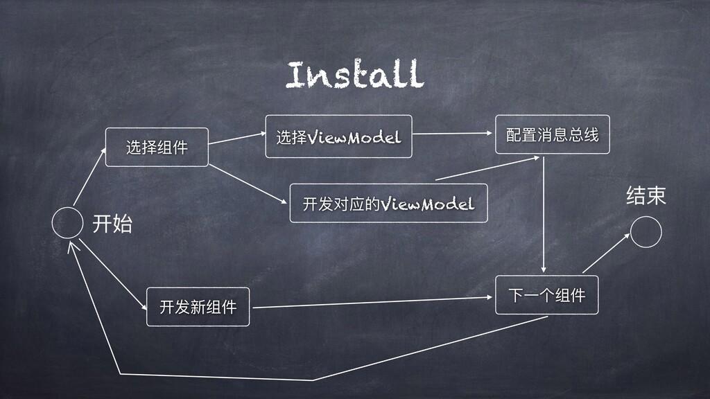 Install 开发对应的ViewModel 下⼀个组件 配置消息总线 选择ViewModel...