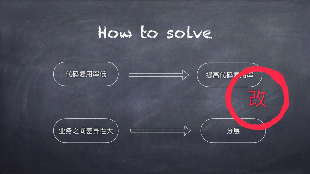 How to solve 业务之间差异性⼤ 提⾼代码复⽤率 分层 代码复⽤率低 改