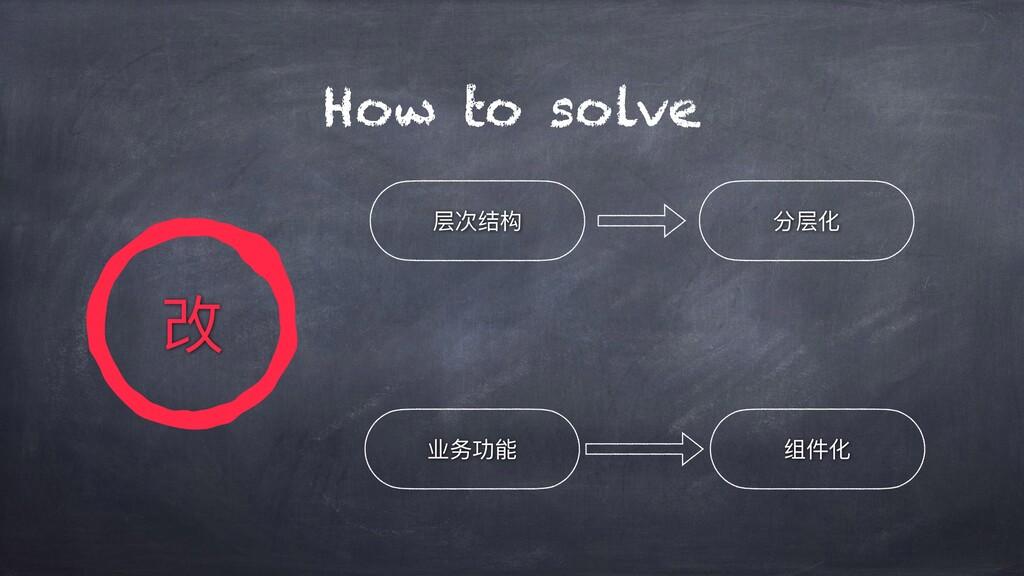 How to solve 业务功能 分层化 组件化 层次结构 改