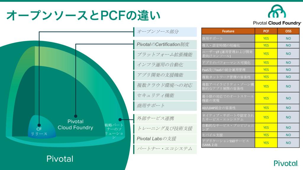 CF リリース 戦略パート ナーのソ リューショ ン Pivotal Cloud Foundr...