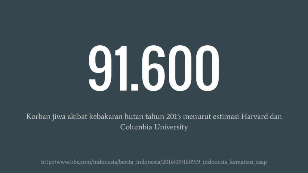 91.600 Korban jiwa akibat kebakaran hutan tahun...