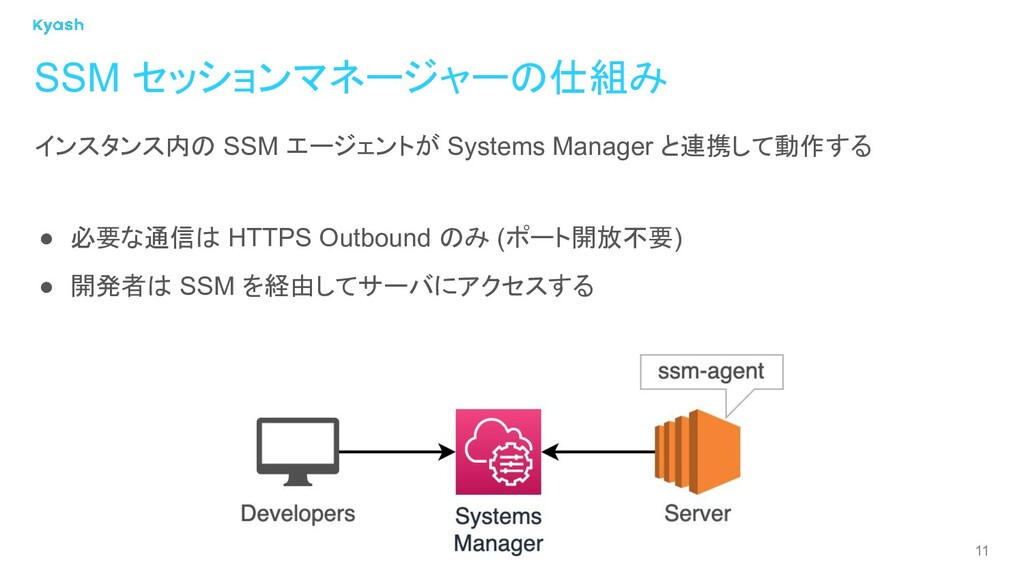 11 SSM セッションマネージャーの仕組み インスタンス内の SSM エージェントが Sys...