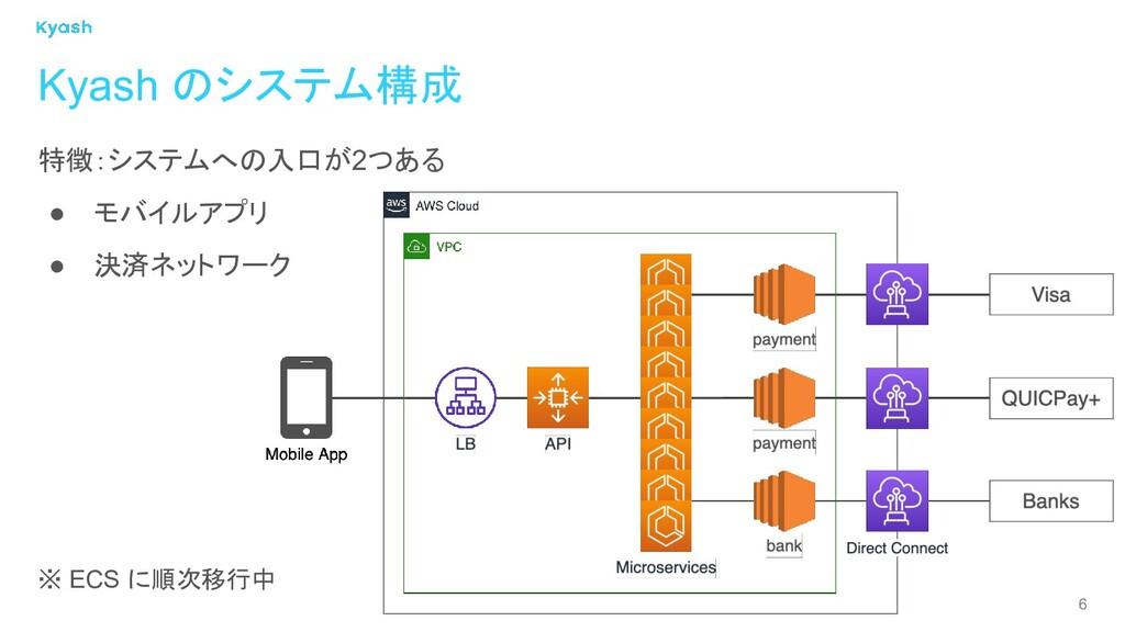 6 特徴:システムへの入口が2つある ● モバイルアプリ ● 決済ネットワーク ※ ECS に...