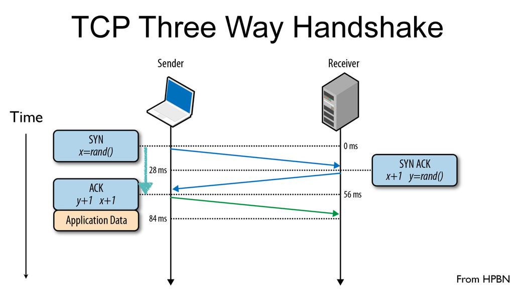 TCP Three Way Handshake Time From HPBN