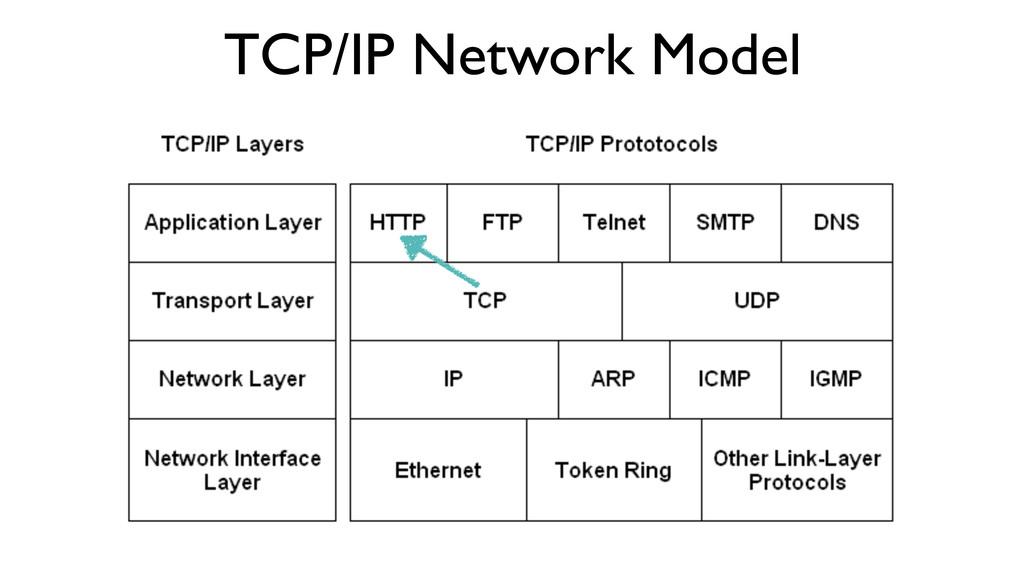 TCP/IP Network Model