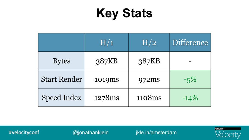 Key Stats @jonathanklein jkle.in/amsterdam H/1 ...