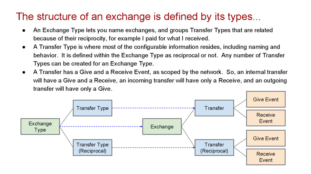The structure of an exchange is defined by its ...