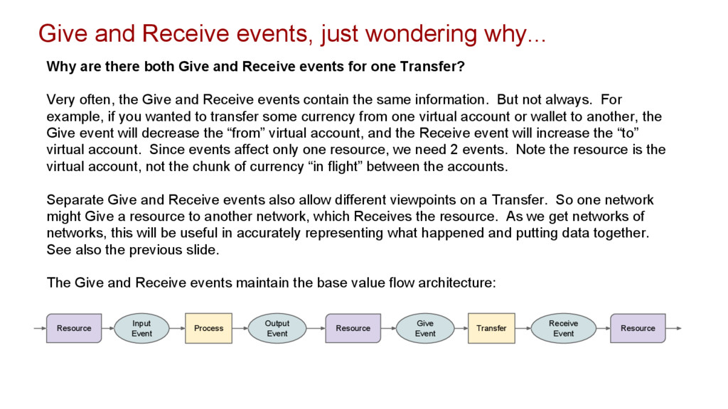 Give and Receive events, just wondering why... ...