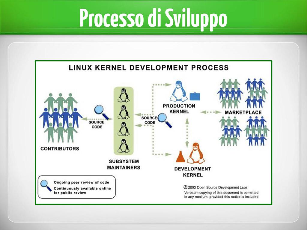 Processo di Sviluppo