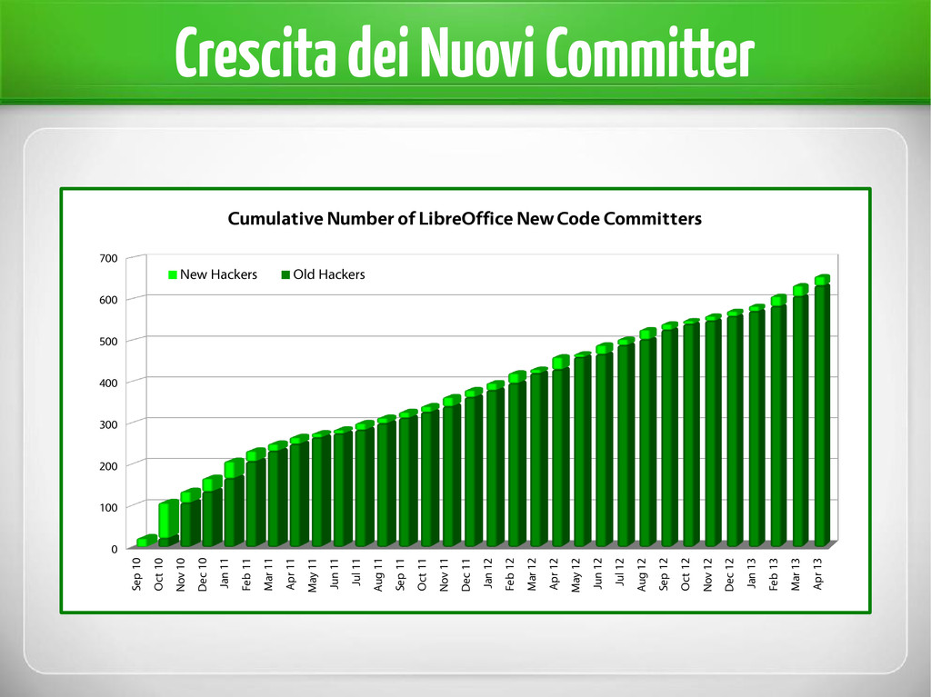Crescita dei Nuovi Committer Sep 10 Oct 10 Nov ...