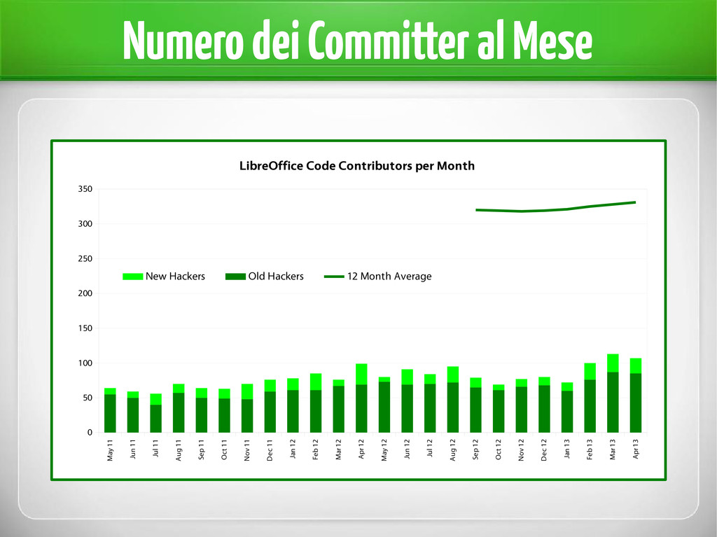 Numero dei Committer al Mese May 11 Jun 11 Jul ...